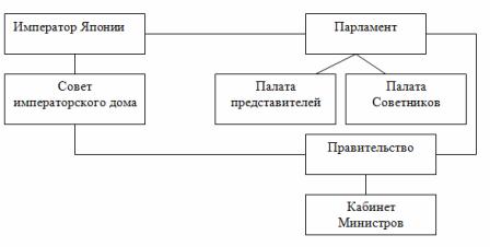 Схема структуры органов государственной власти Японии