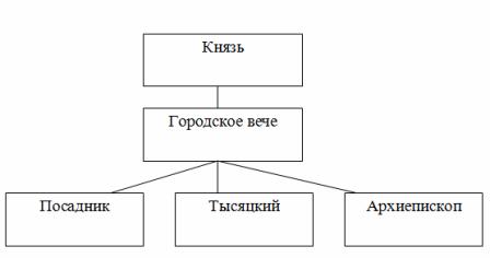 Структура органов власти и управлени