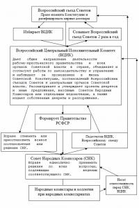 Структура органов государственной власти и управления по Конституции РСФСР 1918 г.