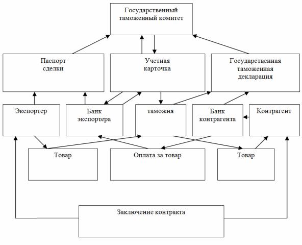 Схема валютного контроля за
